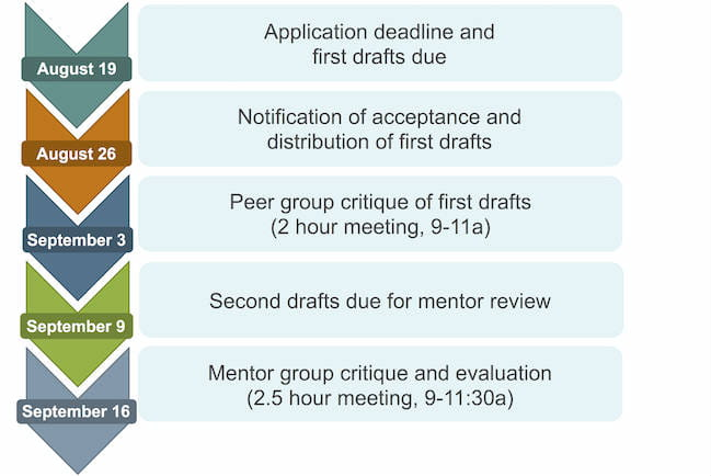 Application and first drafts due August 19, notification of acceptance and distribution of first draft on August 26, peer group critique on September 3, second drafts due for mentor review on September 9, mentor group critique and evaluation on September 16.